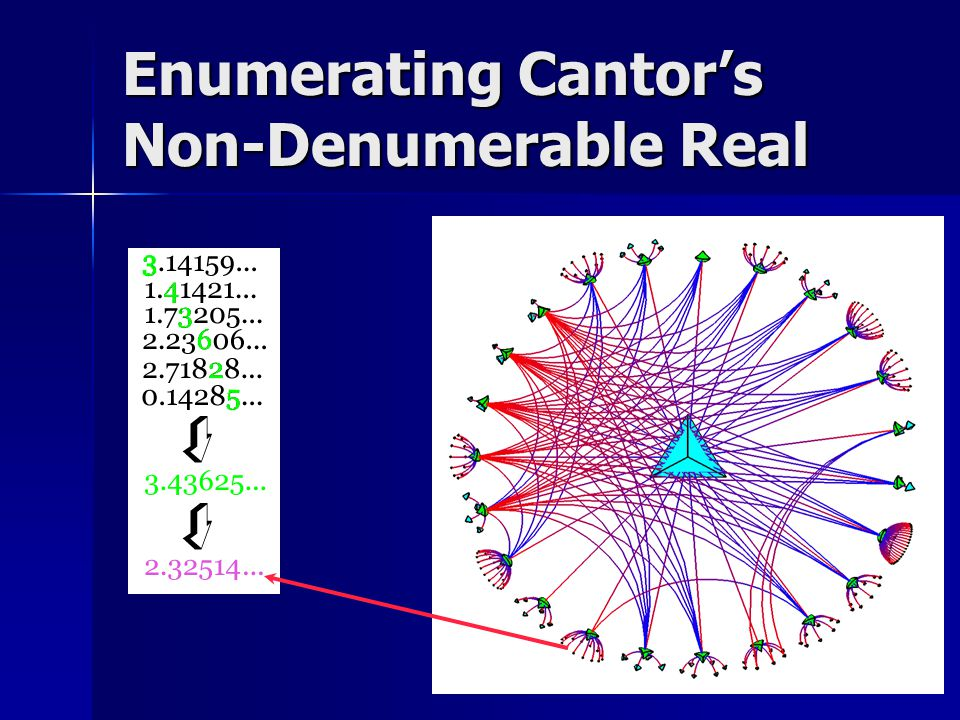 Enumerating Cantor's Non-Denumerable Real