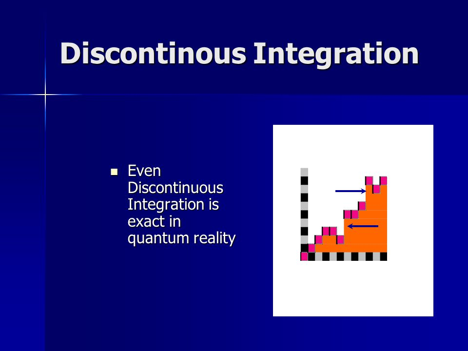 Discontinous Integration Even Discontinuous Integration is exact in quantum reality Even Discontinuous Integration is exact in quantum reality
