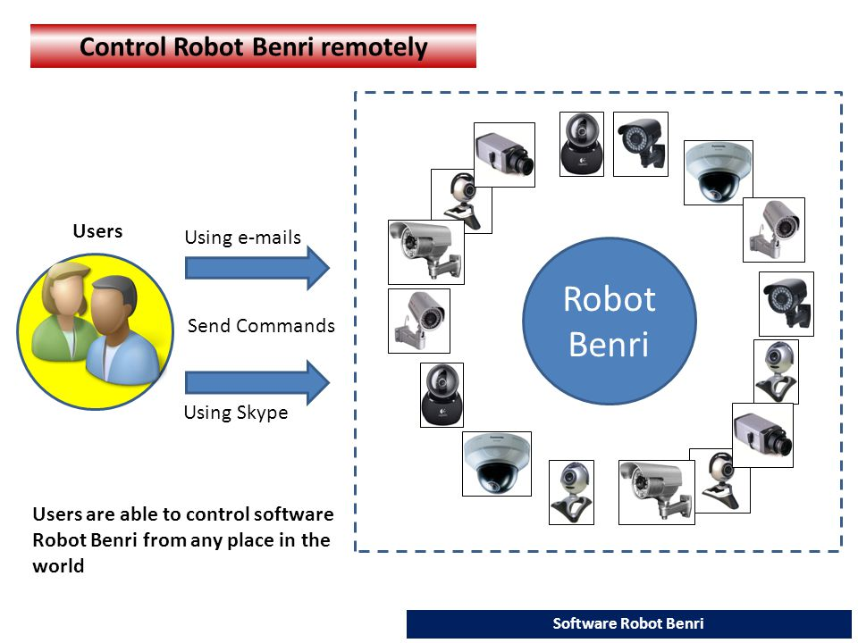 Robot Benri Software Robot Benri Control Robot Benri remotely Users are able to control software Robot Benri from any place in the world Send Commands Using e-mails Using Skype Users