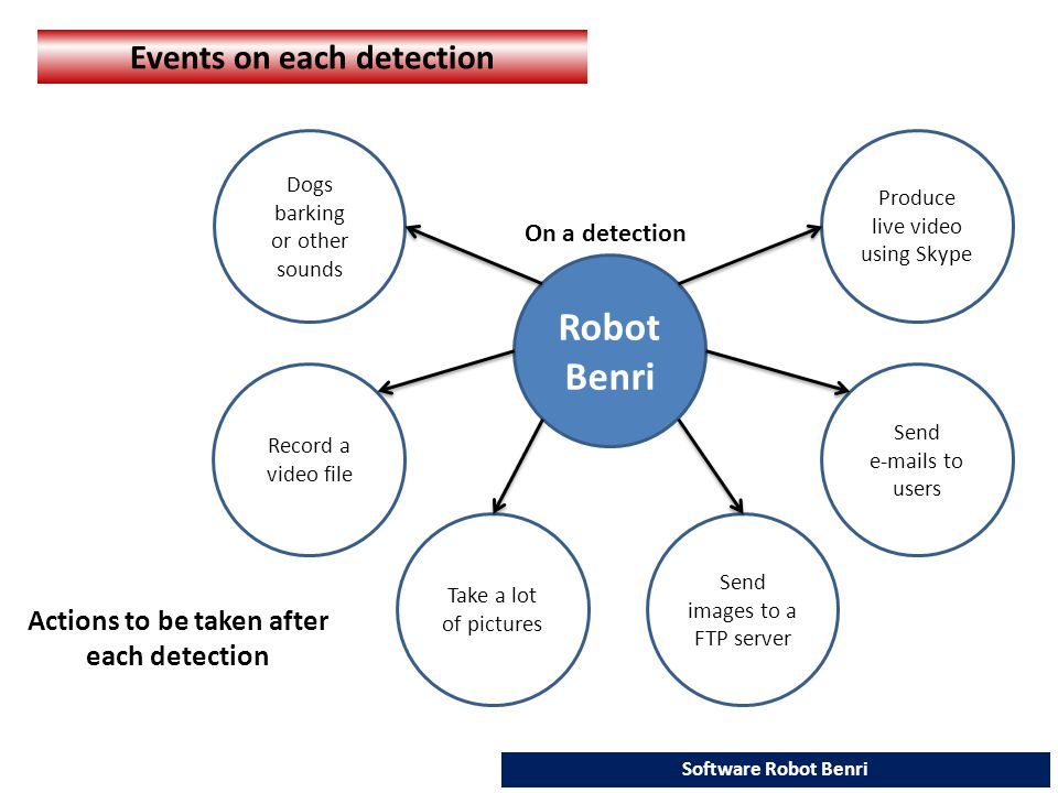 Dogs barking or other sounds Record a video file Produce live video using Skype Send e-mails to users Take a lot of pictures Send images to a FTP server Events on each detection Robot Benri Actions to be taken after each detection Software Robot Benri On a detection