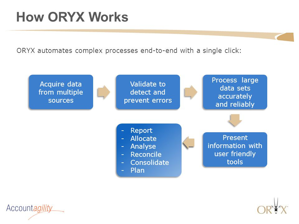How ORYX Works ORYX automates complex processes end-to-end with a single click: -Report -Allocate -Analyse -Reconcile -Consolidate -Plan -Report -Allo