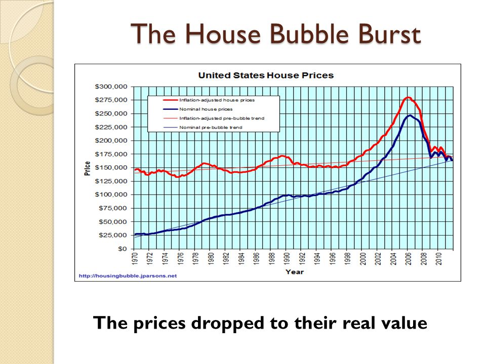 The House Bubble Burst The prices dropped to their real value