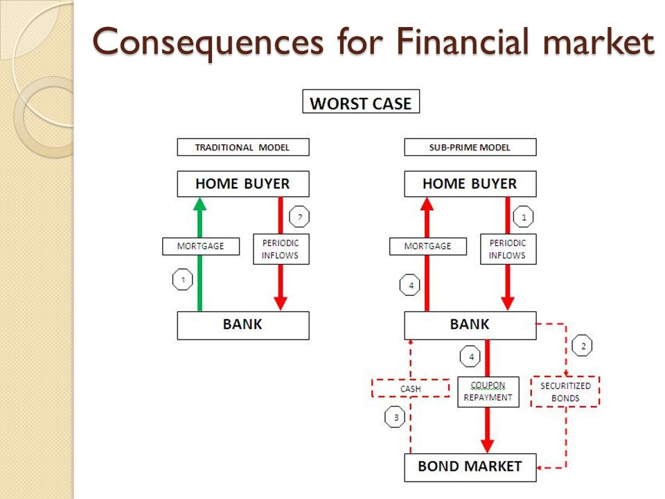 Consequences for Financial market