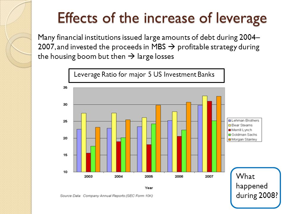 Effects of the increase of leverage Many financial institutions issued large amounts of debt during 2004– 2007, and invested the proceeds in MBS  profitable strategy during the housing boom but then  large losses Leverage Ratio for major 5 US Investment Banks What happened during 2008