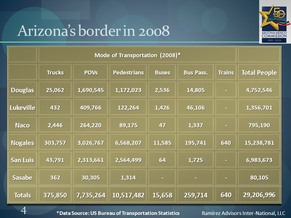 4 Data Source: US Bureau of Transportation Statistics *Data Source: US Bureau of Transportation Statistics Ramírez Advisors Inter-National, LLC Arizona's border in 2008