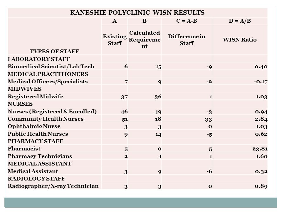 KANESHIE POLYCLINIC WISN RESULTS TYPES OF STAFF ABC = A-BD = A/B Existing Staff Calculated Requireme nt Difference in Staff WISN Ratio LABORATORY STAFF Biomedical Scientist/Lab Tech MEDICAL PRACTITIONERS Medical Officers/Specialists MIDWIVES Registered Midwife NURSES Nurses (Registered & Enrolled) Community Health Nurses Ophthalmic Nurse Public Health Nurses PHARMACY STAFF Pharmacist Pharmacy Technicians MEDICAL ASSISTANT Medical Assistant RADIOLOGY STAFF Radiographer/X-ray Technician