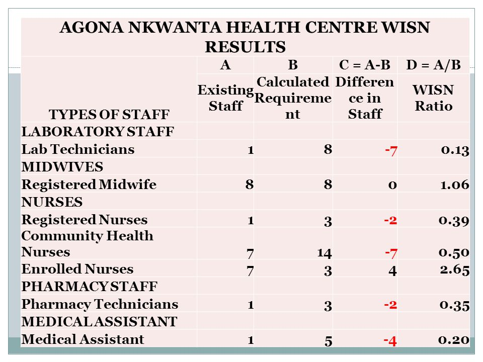 AGONA NKWANTA HEALTH CENTRE WISN RESULTS TYPES OF STAFF ABC = A-BD = A/B Existing Staff Calculated Requireme nt Differen ce in Staff WISN Ratio LABORATORY STAFF Lab Technicians MIDWIVES Registered Midwife NURSES Registered Nurses Community Health Nurses Enrolled Nurses PHARMACY STAFF Pharmacy Technicians MEDICAL ASSISTANT Medical Assistant