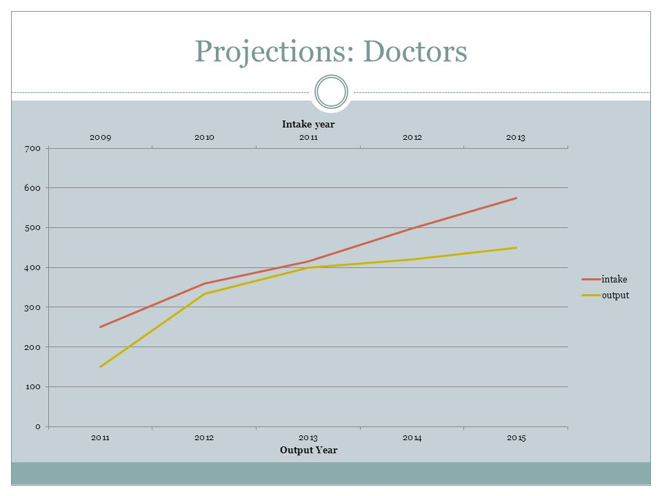 Projections: Doctors