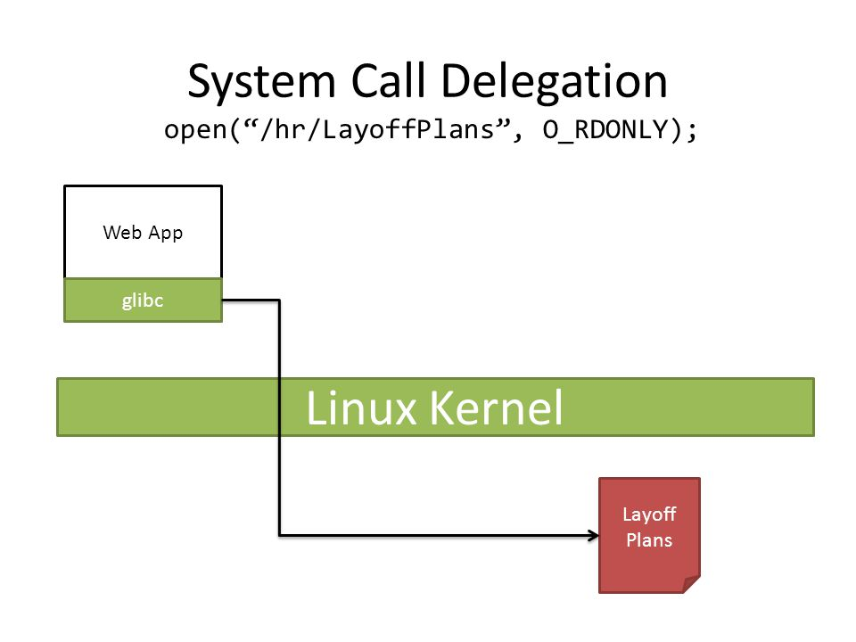 System Call Delegation Web App glibc Linux Kernel Layoff Plans open( /hr/LayoffPlans , O_RDONLY);