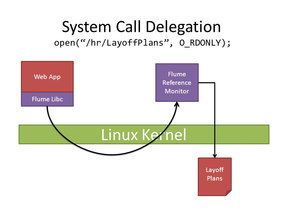 System Call Delegation Web App Flume Libc Linux Kernel Layoff Plans open( /hr/LayoffPlans , O_RDONLY); Flume Reference Monitor Web App