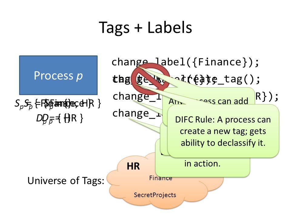 Tags + Labels Process p tag_t HR = create_tag(); S p = {} D p = {} D p = { HR } Universe of Tags: Finance Legal SecretProjects change_label({Finance})