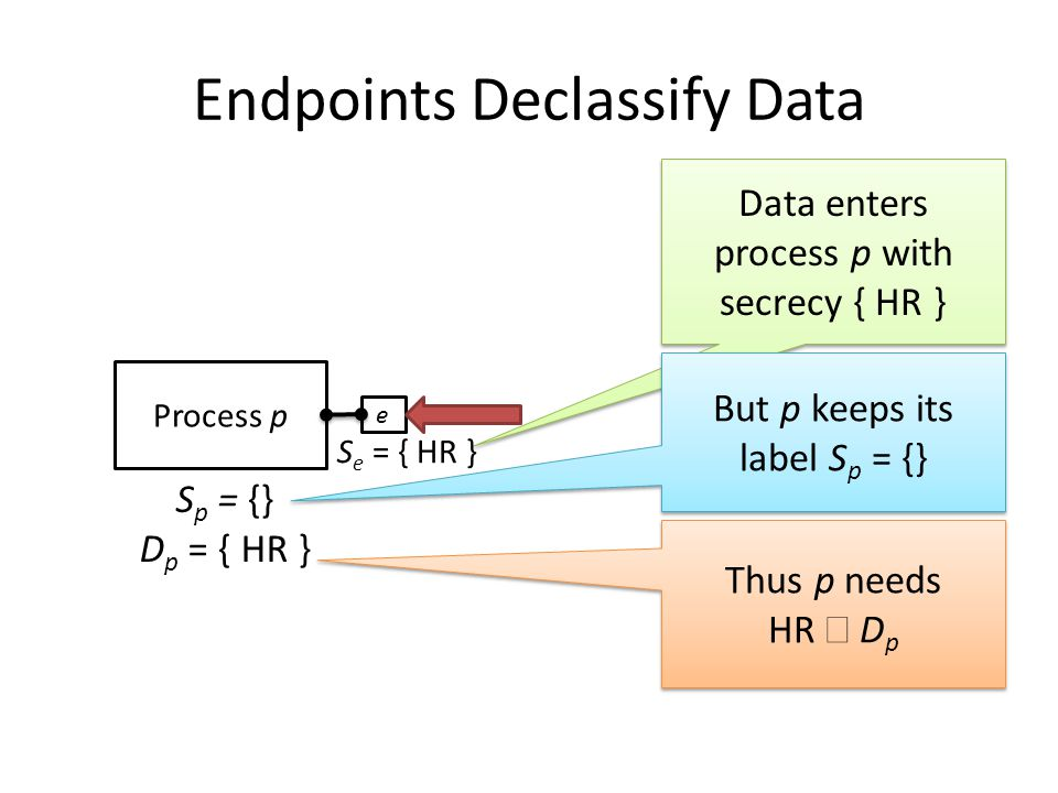 Thus p needs HR  D p Thus p needs HR  D p Endpoints Declassify Data Data enters process p with secrecy { HR } But p keeps its label S p = {} S e = { HR } Process p S p = {} D p = { HR } e
