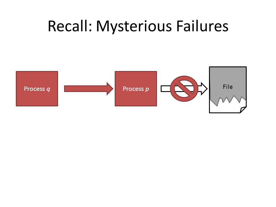 Recall: Mysterious Failures Process p File Process q