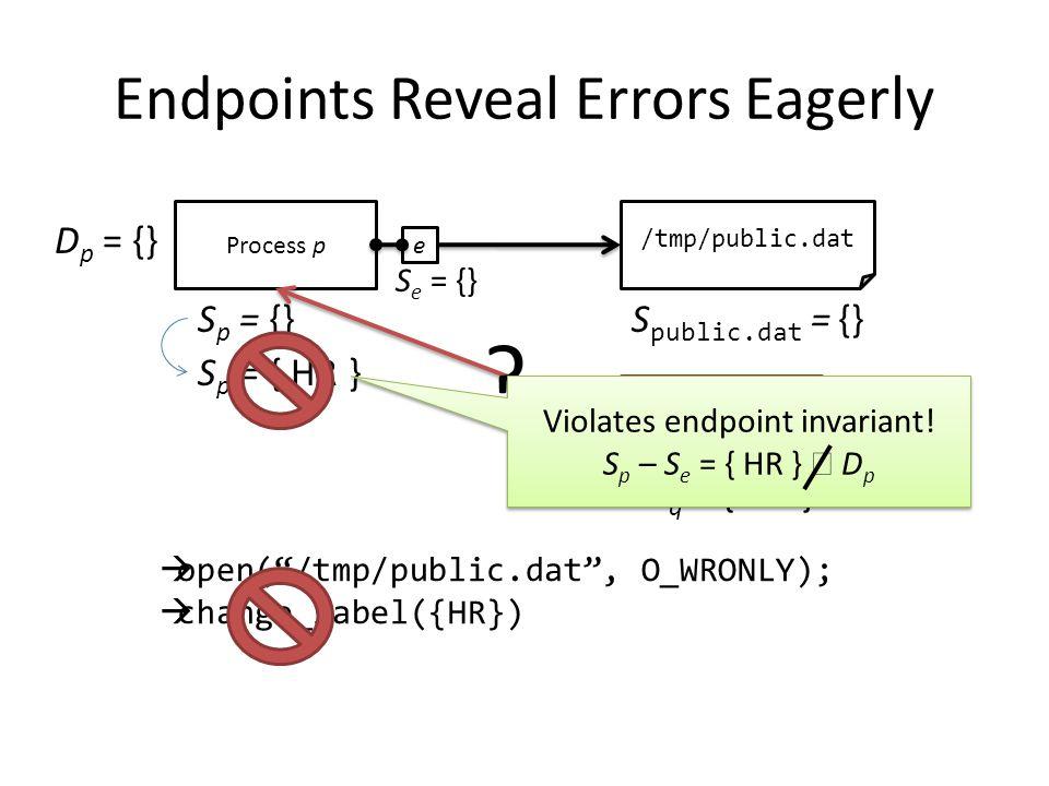 Endpoints Reveal Errors Eagerly Process p S p = {} /tmp/public.dat S public.dat = {}  open( /tmp/public.dat , O_WRONLY);  change_label({HR}) e S e = {} Process q S q = { HR } D p = {} S p = { HR } .