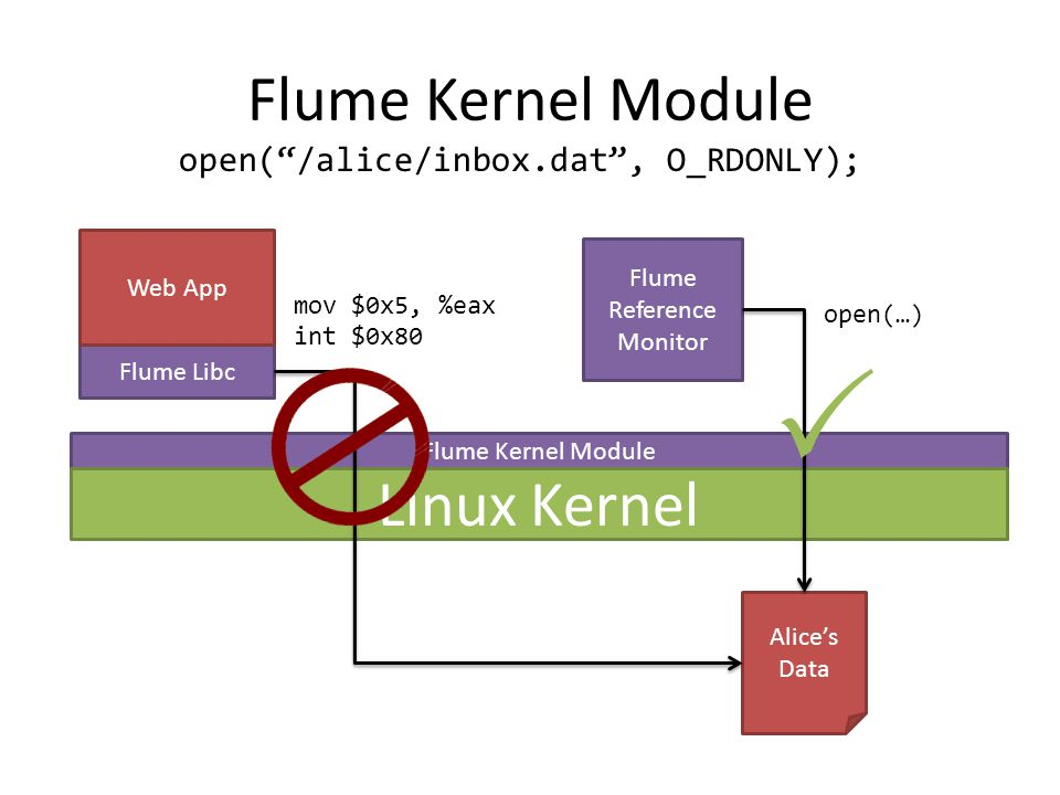 Flume Kernel Module Flume Libc Linux Kernel Alice's Data open( /alice/inbox.dat , O_RDONLY); Flume Reference Monitor Web App mov $0x5, %eax int $0x80 open(…) 