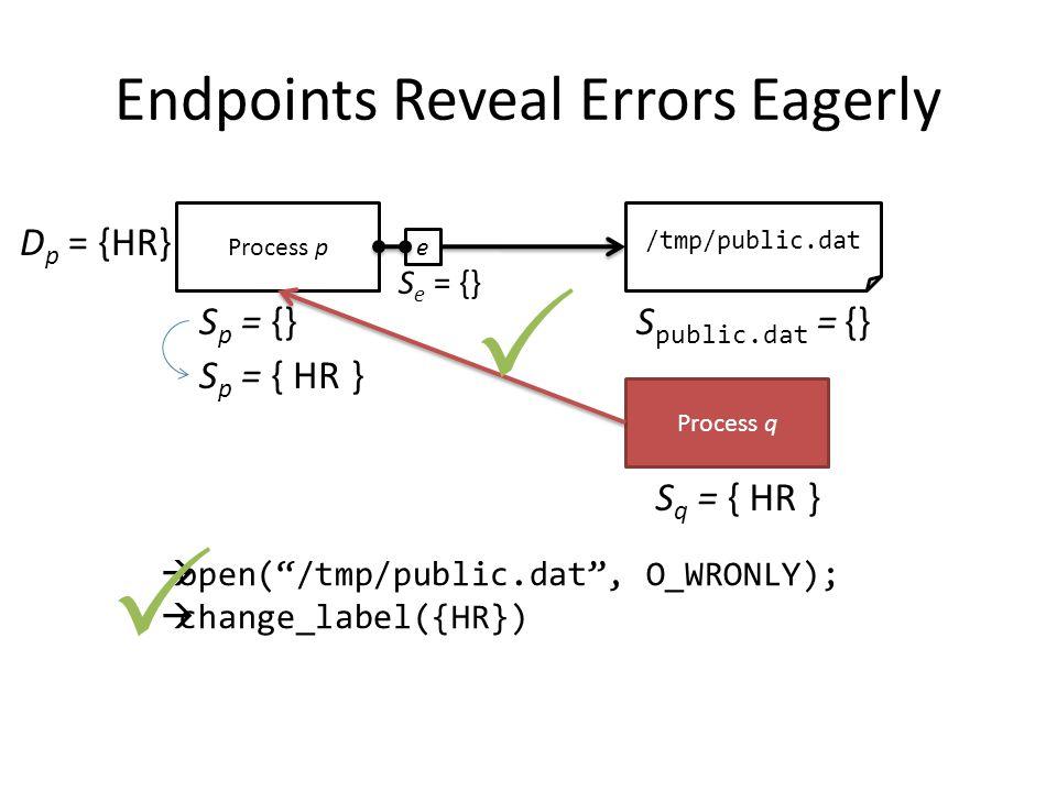 Endpoints Reveal Errors Eagerly Process p S p = {} /tmp/public.dat S public.dat = {}  open( /tmp/public.dat , O_WRONLY);  change_label({HR}) e S e = {} Process q S q = { HR } D p = {HR} S p = { HR }  