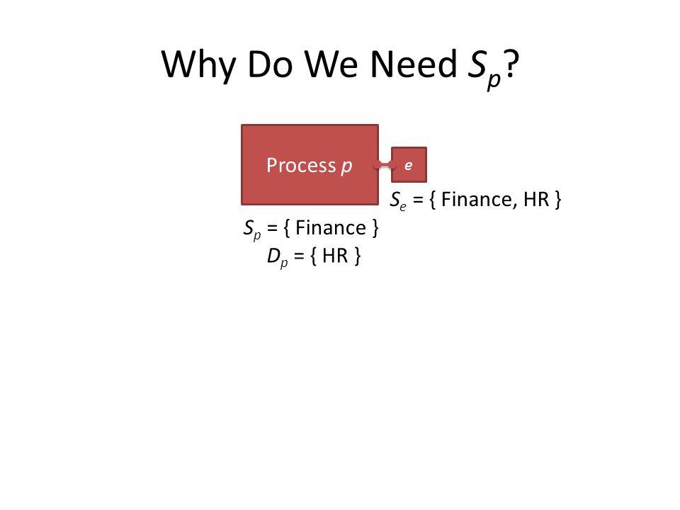 Why Do We Need S p Process p e S p = { Finance } S e = { Finance, HR } D p = { HR }