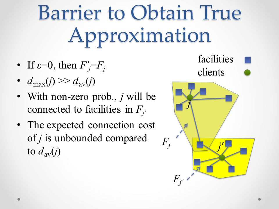 Barrier to Obtain True Approximation If ε=0, then F j =F j d max (j) >> d av (j) With non-zero prob., j will be connected to facilities in F j The expected connection cost of j is unbounded compared to d av (j) facilities clients FjFj F j j j