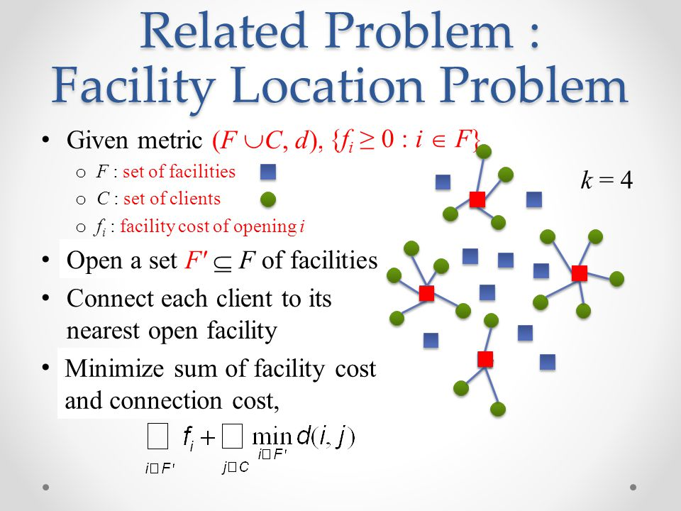 Related Problem : Facility Location Problem Given metric (F  C, d), k o F : set of facilities o C : set of clients o f i : facility cost of opening i Open k facilities Connect each client to its nearest open facility Minimize total connection cost {f i ≥ 0 : i  F} Open a set F  F of facilities Minimize sum of facility cost and connection cost, k = 4