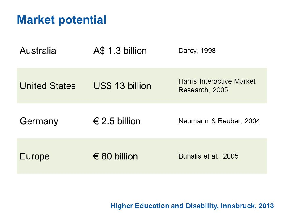 Market potential Higher Education and Disability, Innsbruck, 2013 AustraliaA$ 1.3 billion Darcy, 1998 United StatesUS$ 13 billion Harris Interactive Market Research, 2005 Germany€ 2.5 billion Neumann & Reuber, 2004 Europe€ 80 billion Buhalis et al., 2005