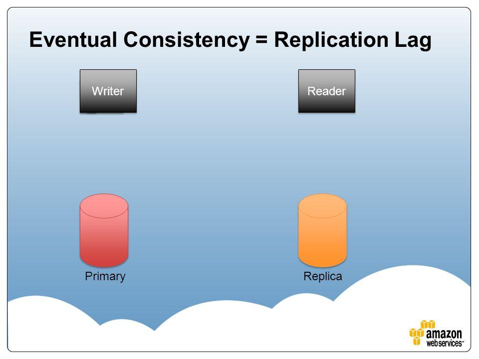 Eventual Consistency = Replication Lag PrimaryReplica Writer Reader