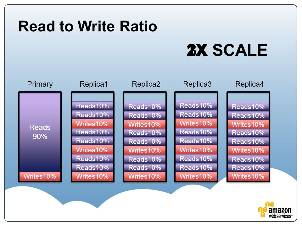 Reads10% Writes10% Reads10% Writes10% Reads10% Writes10% Reads10% Writes10% Reads10% Writes10% Reads10% Writes10% Reads10% Writes10% Reads10% Writes10% Reads10% Writes10% Reads10% Writes10% Reads10% Reads 90% Reads 90% Writes10% Read to Write Ratio Primary Writes10% Replica1 Writes10% Replica2 Writes10% Replica3 Writes10% Replica4 1X2X3XSCALE