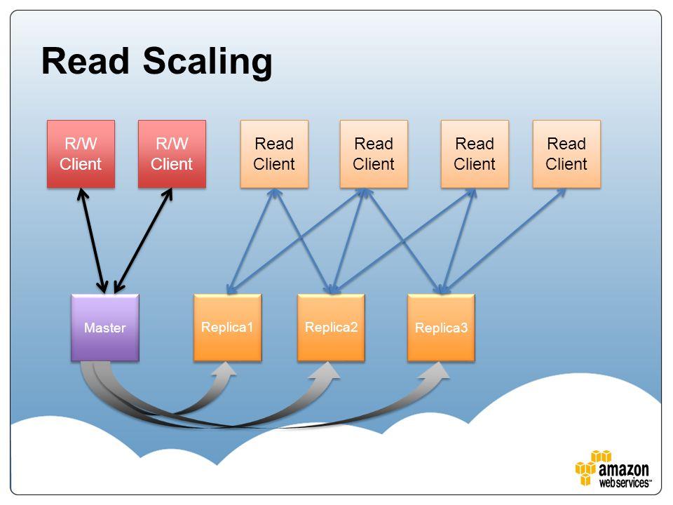 Read Scaling Master Replica1 R/W Client R/W Client R/W Client R/W Client Read Client Read Client Replica2 Replica3 Read Client Read Client Read Client Read Client Read Client Read Client