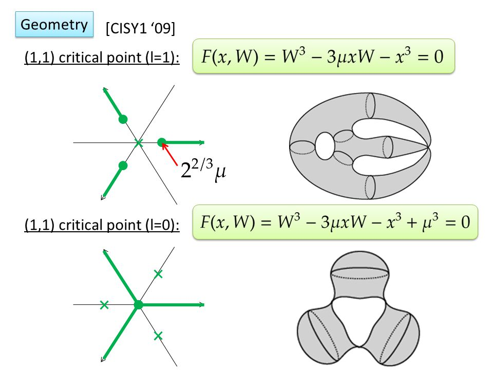 Geometry [CISY1 '09] (1,1) critical point (l=1): (1,1) critical point (l=0):