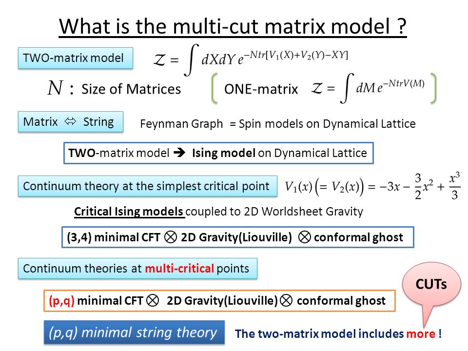 What is the multi-cut matrix model .