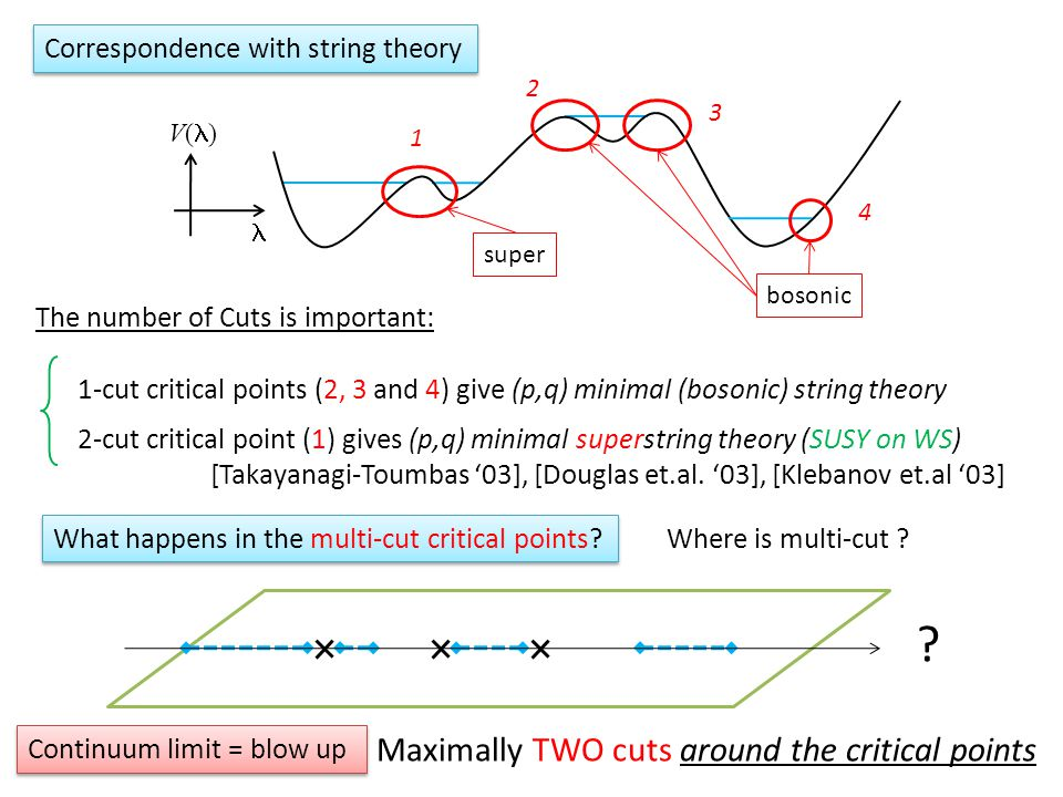 Correspondence with string theory V( ) 1 3 4 bosonic super The number of Cuts is important: 1-cut critical points (2, 3 and 4) give (p,q) minimal (bosonic) string theory 2-cut critical point (1) gives (p,q) minimal superstring theory (SUSY on WS) [Takayanagi-Toumbas '03], [Douglas et.al.