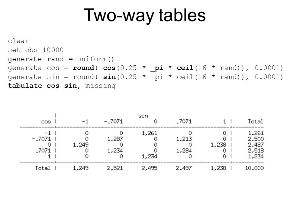 Two-way tables clear set obs 10000 generate rand = uniform()‏ generate cos = round( cos(0.25 * _pi * ceil(16 * rand)), 0.0001)‏ generate sin = round(