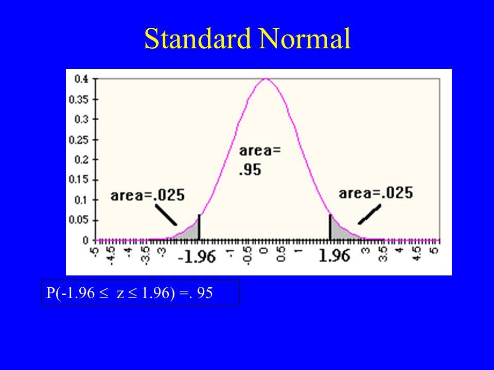 Standard Normal P(-1.96  z  1.96) =. 95