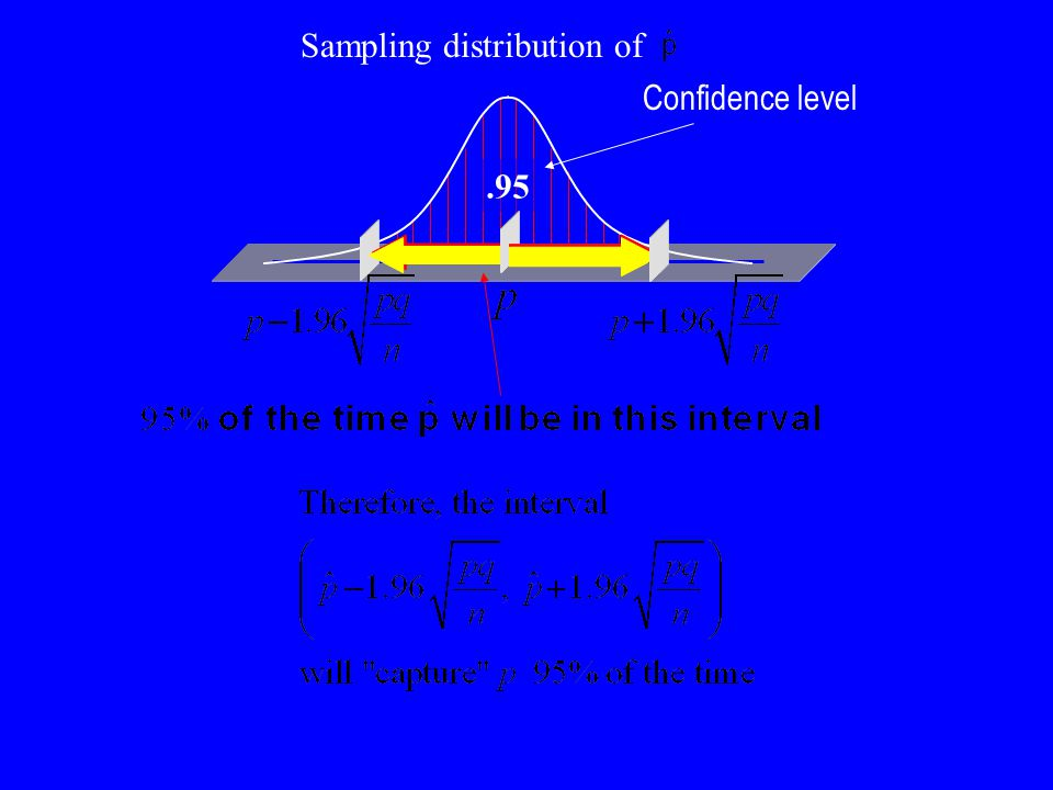 .95 Confidence level Sampling distribution of