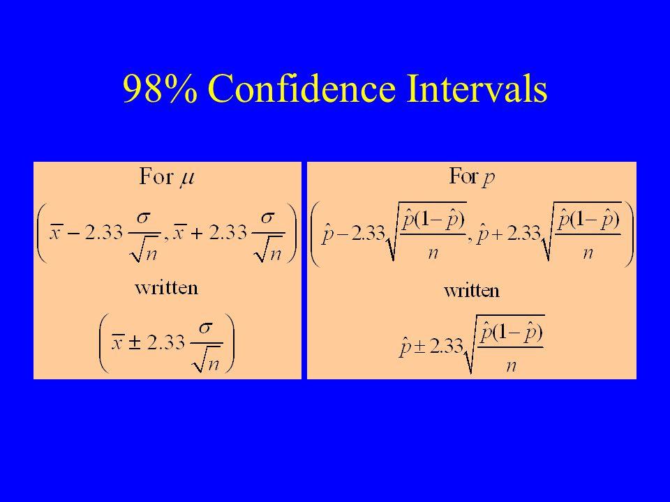 98% Confidence Intervals