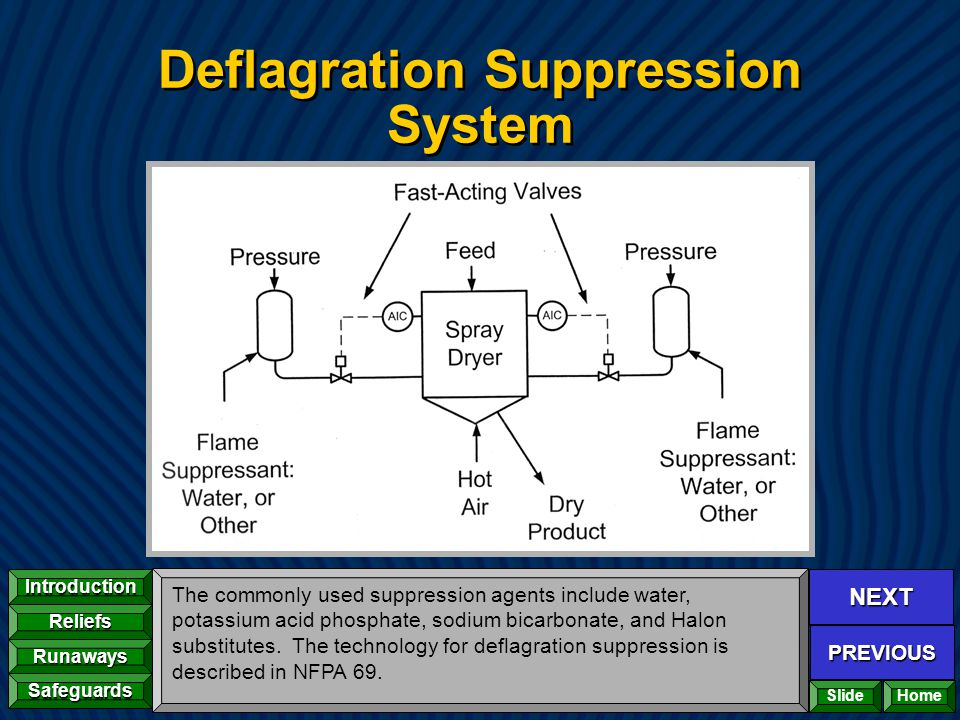 NEXT PREVIOUS Introduction Reliefs Runaways Safeguards Home Deflagration Suppression System The commonly used suppression agents include water, potass