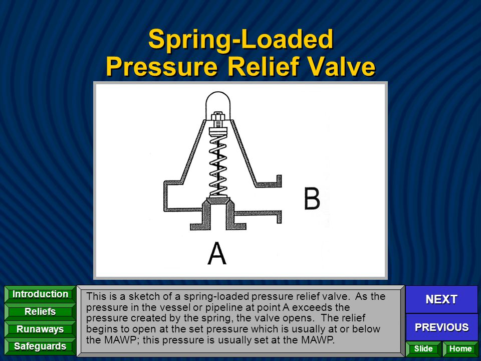 NEXT PREVIOUS Introduction Reliefs Runaways Safeguards Home Spring-Loaded Pressure Relief Valve This is a sketch of a spring-loaded pressure relief va