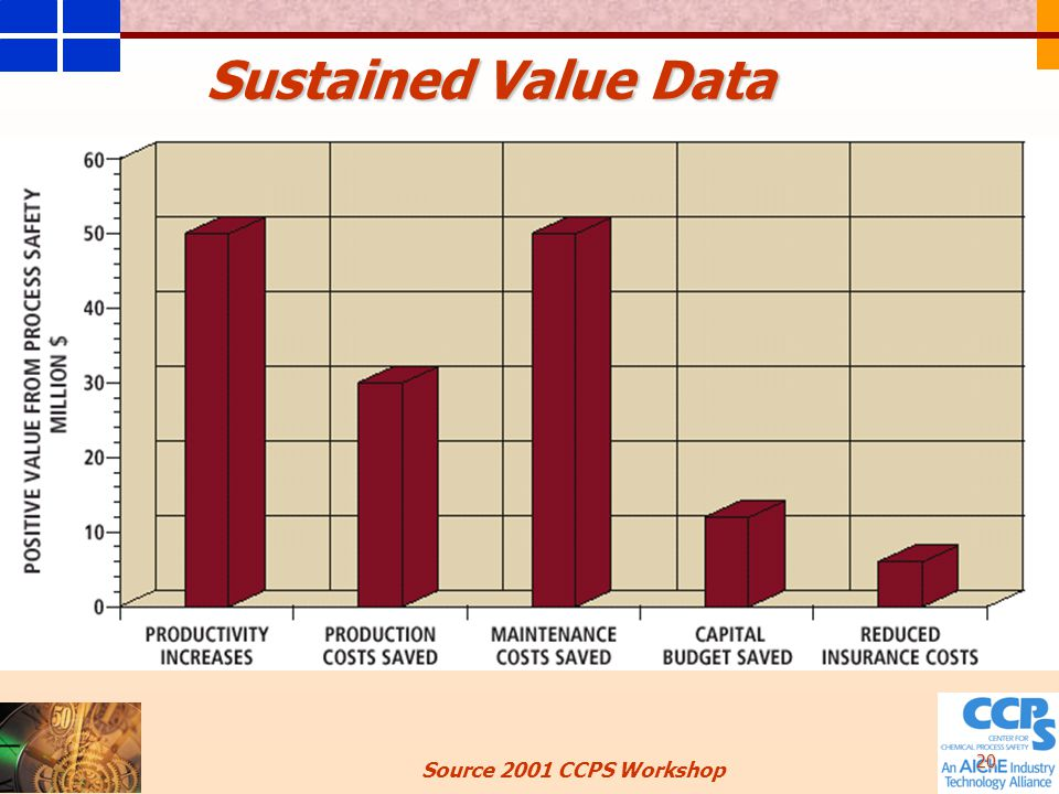 20 Sustained Value Data Source 2001 CCPS Workshop