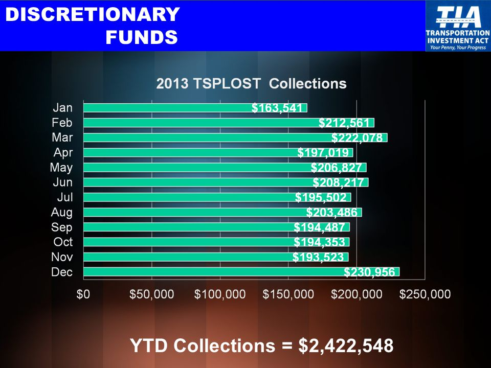 DISCRETIONARY FUNDS YTD Collections = $2,422,548