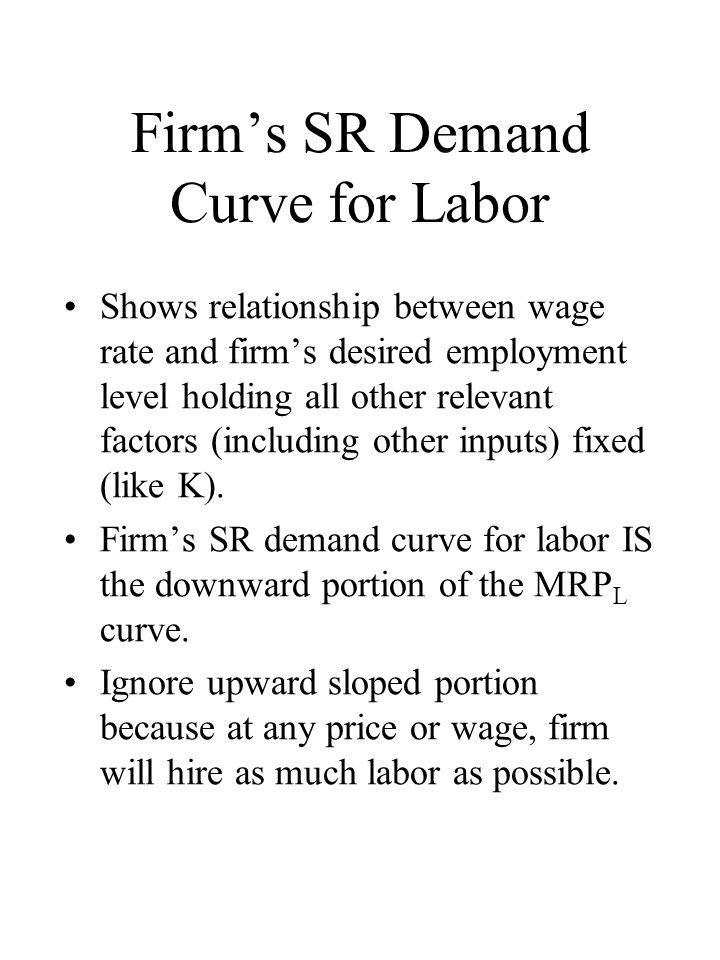 Firm's SR Demand Curve for Labor Shows relationship between wage rate and firm's desired employment level holding all other relevant factors (includin
