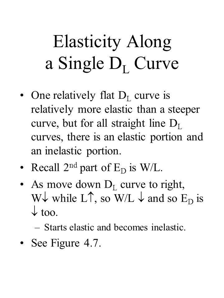 Elasticity Along a Single D L Curve One relatively flat D L curve is relatively more elastic than a steeper curve, but for all straight line D L curve
