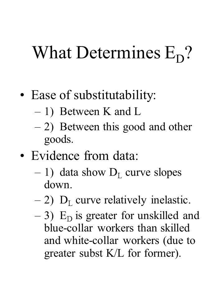 What Determines E D ? Ease of substitutability: –1) Between K and L –2) Between this good and other goods. Evidence from data: –1) data show D L curve