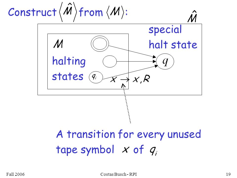Fall 2006Costas Busch - RPI19 halting states special halt state Construct from : A transition for every unused tape symbol of