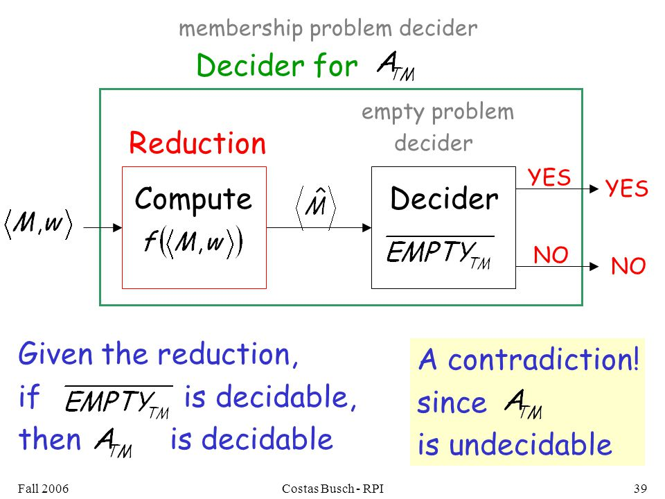 Fall 2006Costas Busch - RPI39 Decider for YES NO empty problem decider DeciderCompute Reduction YES NO Given the reduction, if is decidable, then is decidable membership problem decider A contradiction.