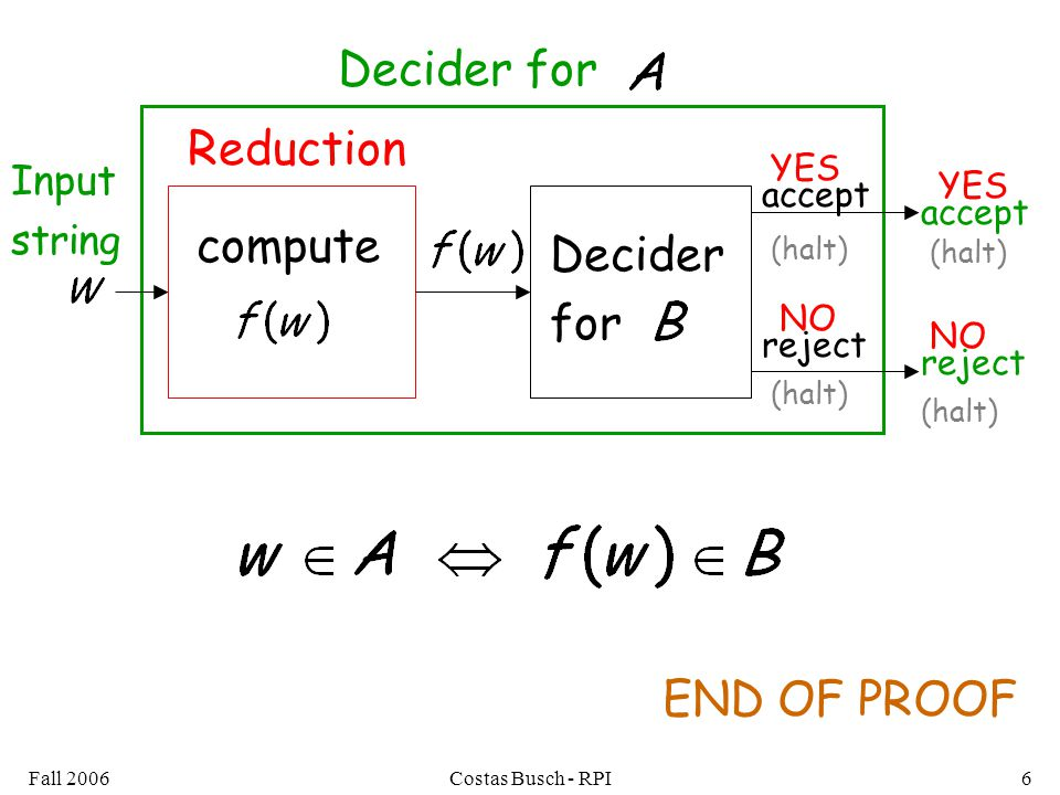 Fall 2006Costas Busch - RPI6 Decider for Decider for compute accept reject accept reject (halt) Input string END OF PROOF Reduction YES NO