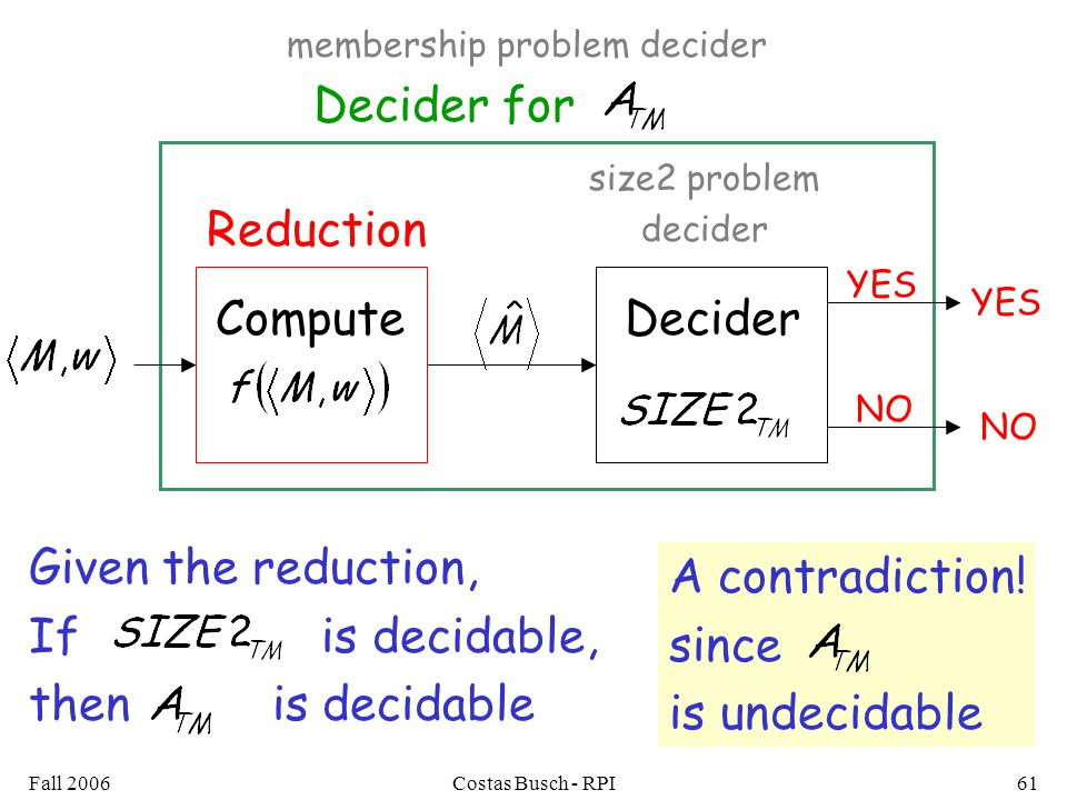 Fall 2006Costas Busch - RPI61 Decider for YES NO size2 problem decider DeciderCompute Reduction YES NO Given the reduction, If is decidable, then is decidable membership problem decider A contradiction.