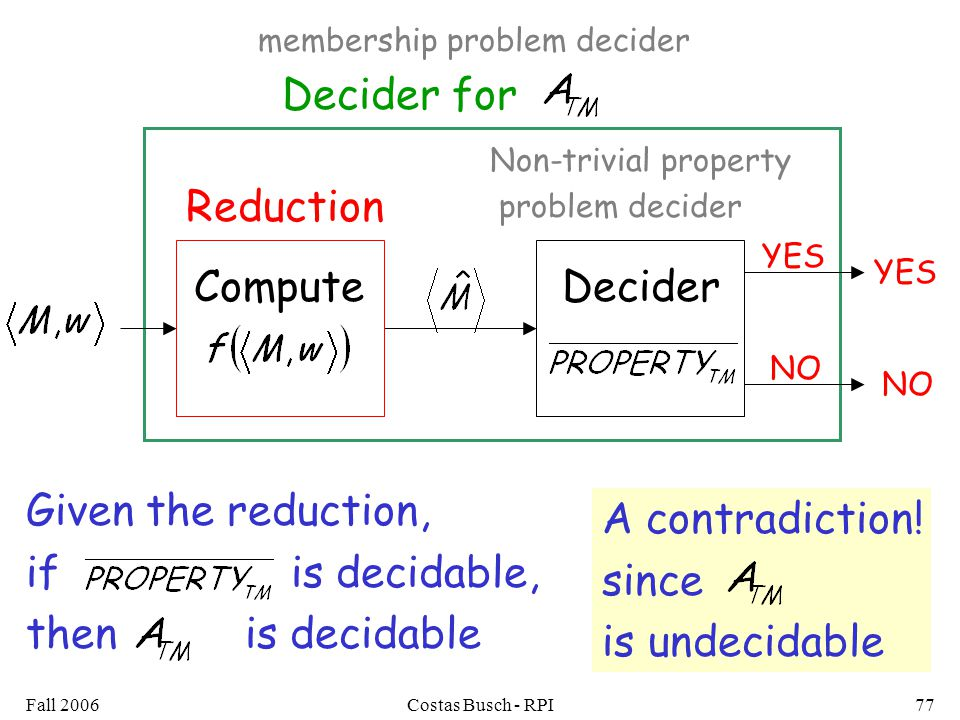 Fall 2006Costas Busch - RPI77 Decider for YES NO Non-trivial property problem decider DeciderCompute Reduction YES NO Given the reduction, if is decidable, then is decidable membership problem decider A contradiction.