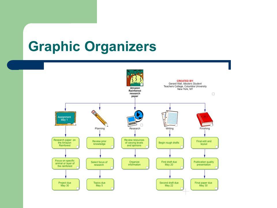 Graphic Organizers / Color Coding