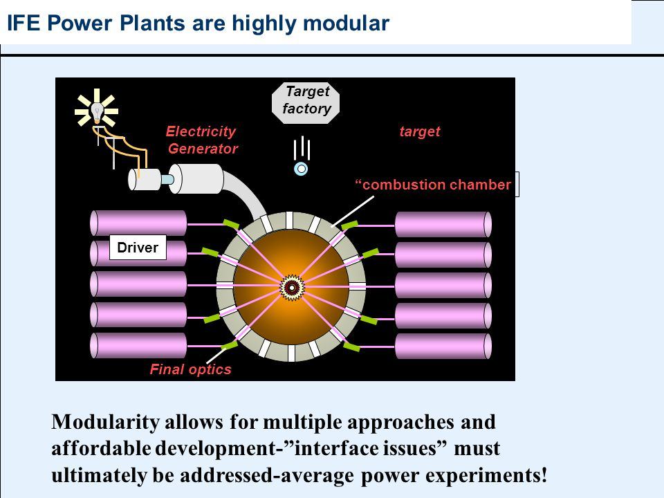 IFE Power Plants are highly modular target Electricity Generator combustion chamber Target factory Driver Final optics Modularity allows for multiple approaches and affordable development- interface issues must ultimately be addressed-average power experiments!