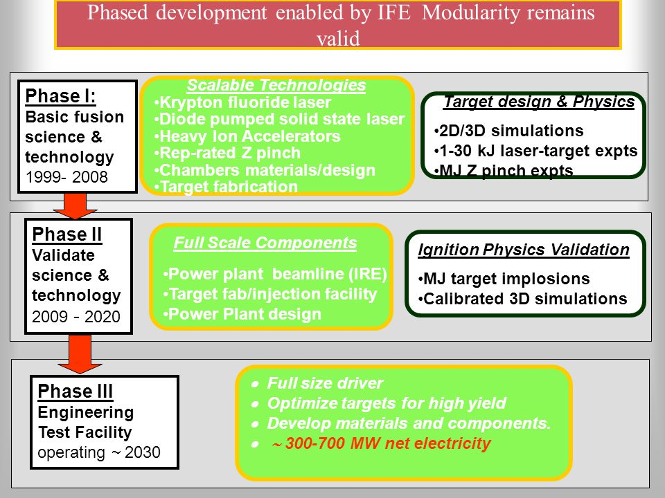 Phased development enabled by IFE Modularity remains valid Phase II Validate science & technology 2009 - 2020 Phase III Engineering Test Facility operating  2030  Full size driver  Optimize targets for high yield  Develop materials and components.