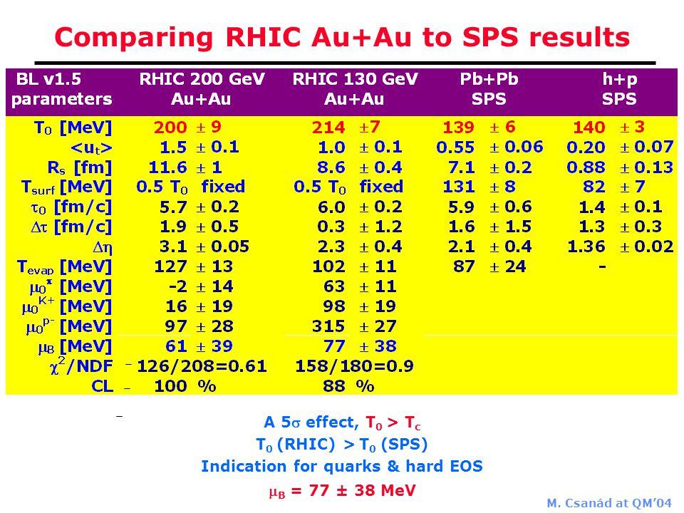 M. Csanád at QM'04 A 5 effect, T 0 > T c T 0 (RHIC) > T 0 (SPS) Indication for quarks & hard EOS  B = 77 ± 38 MeV Comparing RHIC Au+Au to SPS result